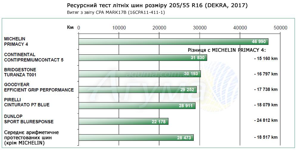 Результати ресурсного тесту DEKRA