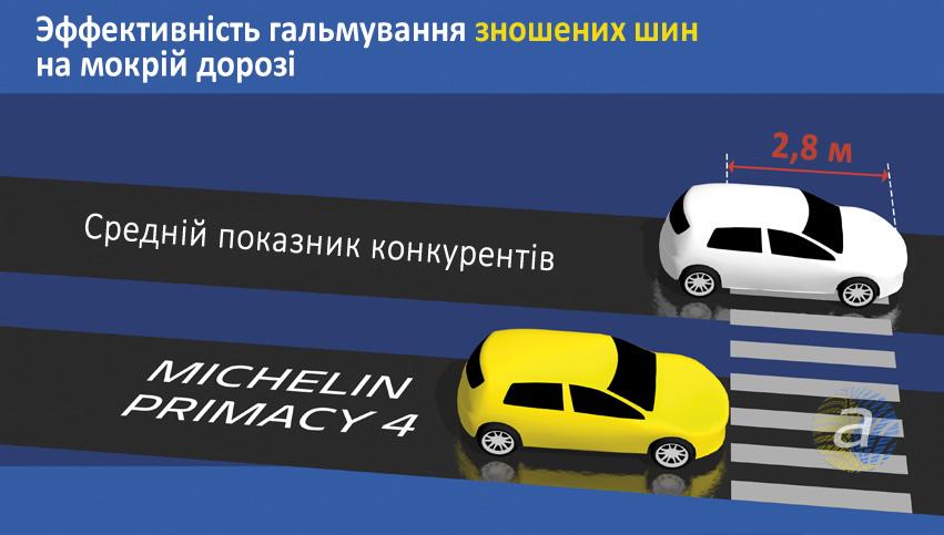 Результати тесту Мішелін Прімасі 4, проведеного експертами TUV SUV