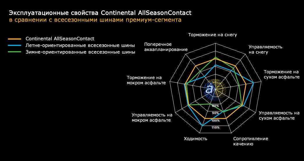 Продуктивність першої всесезонки концерну Контіненталь