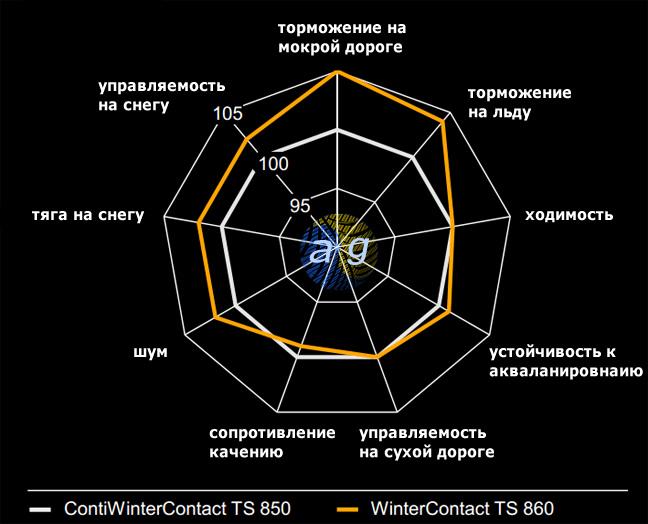 Порівняльний аналіз характеристик Continental TS860 і TS850